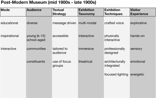 Museum Stages.xlsx