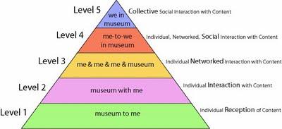 pyramid_n